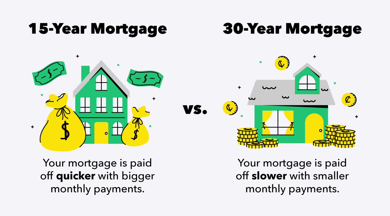 The Difference Between 15-Year Vs. 30-Year Mortgages