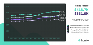 Sales Price Graph
