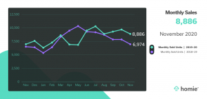 Monthly sales graph